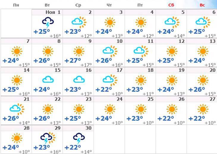 погода на Кипре за ноябрь 2016 года